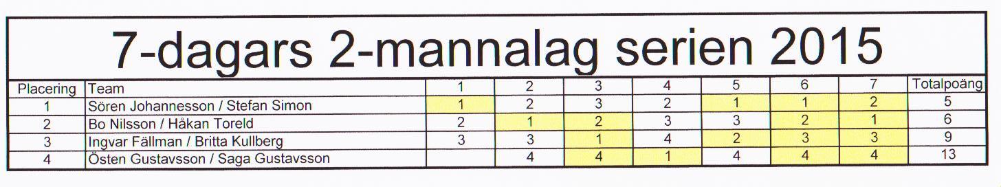 7dagars2manna-slutställning